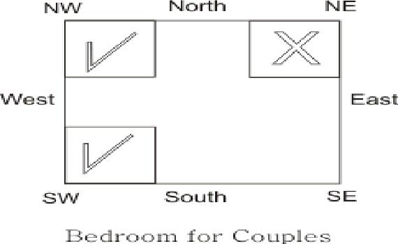 VASTU FOR POOJA ROOM Couples Bedroom Should Ideally