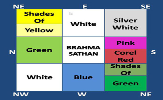 Vastu For color